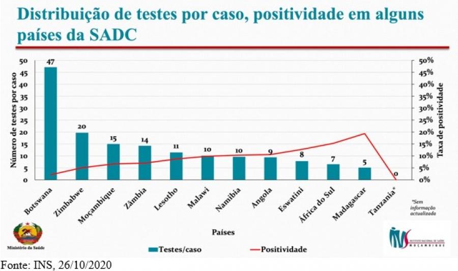 Moçambique entre os países com a taxa de positividade da COVID-19 mais elevada da SADC